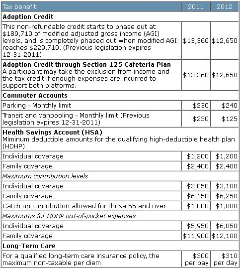 Adoption credit, commuter benefits, hsa IRS limits, long term care,